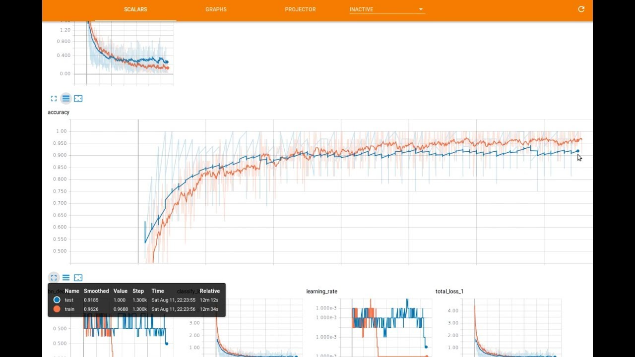Tensorboard visualization with Pointnet2 and Google colab