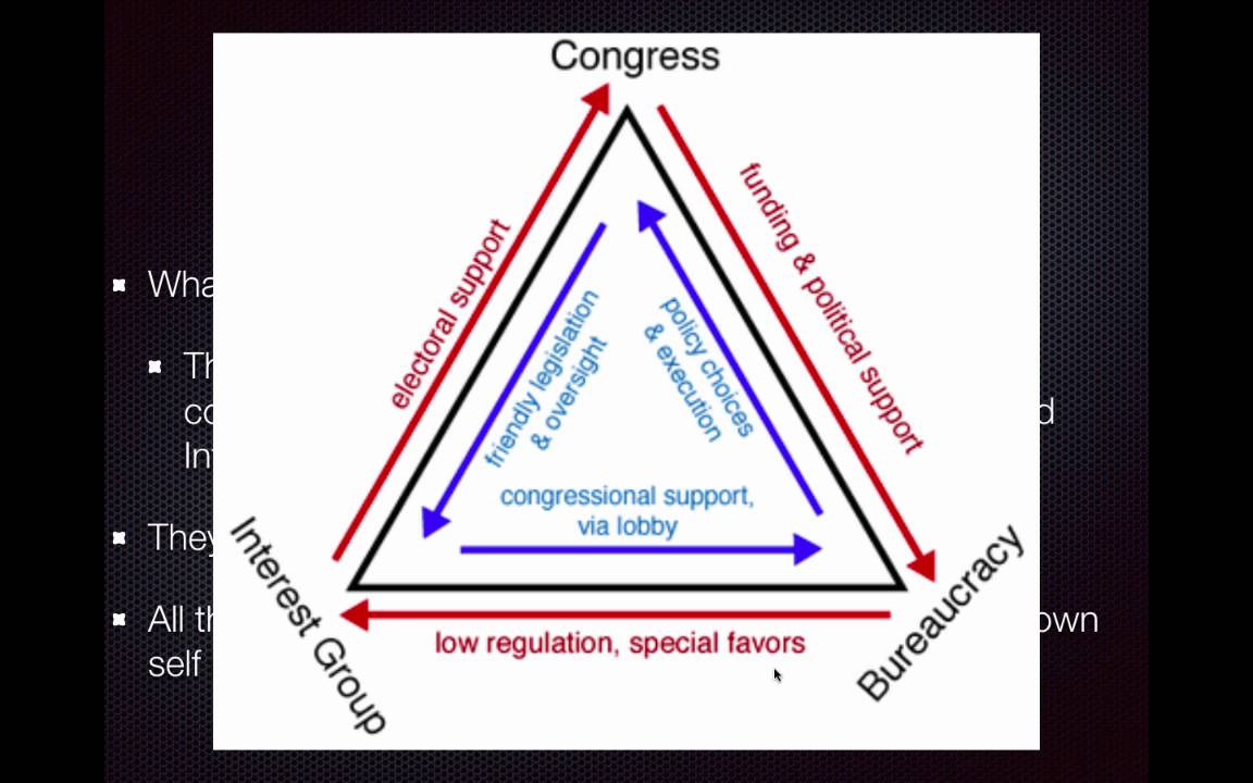 Ap Gov Review Video 17 Iron Triangles Youtube