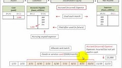 Accounts Payable (Accrued Unpaid Expense) Journal Entry