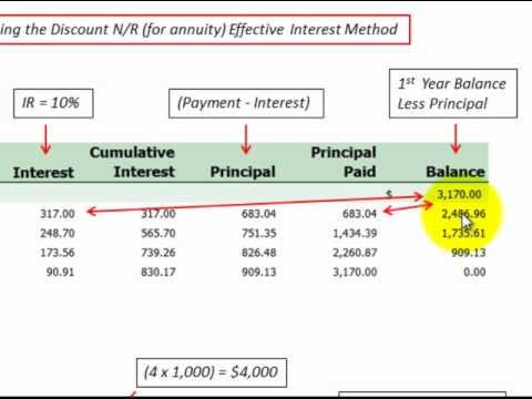 Notes Receivable Amortization Schedule Calculated With Accounting Journal Entries  YouTube