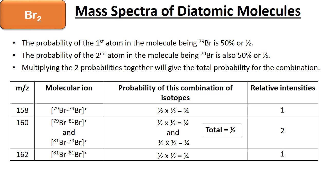 small resolution of aqa a level chemistry time of flight mass spectrometry predicting the mass spectrum of bromine