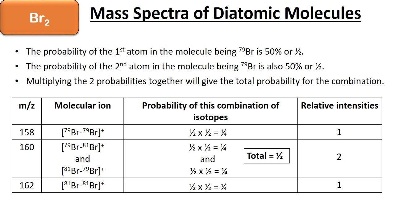 medium resolution of aqa a level chemistry time of flight mass spectrometry predicting the mass spectrum of bromine