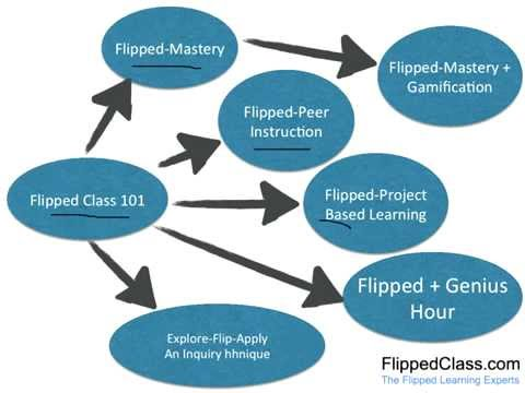 Flipped Learning for Administrators