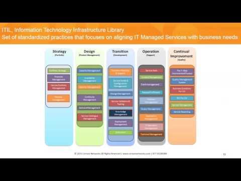 Making Sense of Managed Services