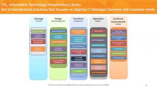 Making Sense of Managed Services