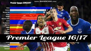 English Premier League Dynamic Table 2016/17