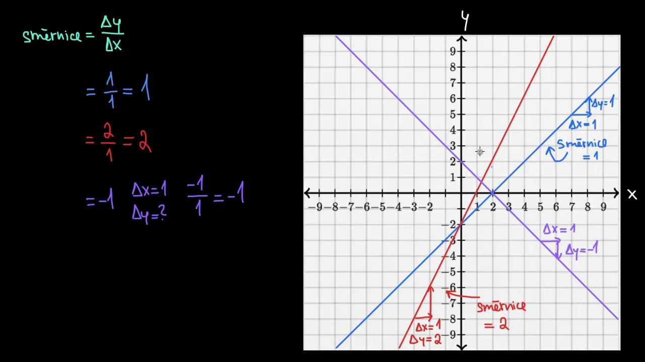 Kladna A Zaporna Smernice Kresleni Grafu Primek Zaklady Algebry