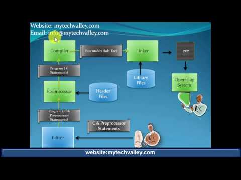 Lecture-5 Integrated Development Environment