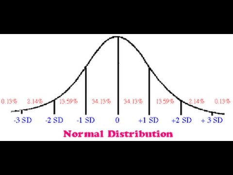P&S Understanding the Normal Distribution: Basic Properties