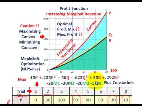 Linear Programming (Maximizing Marginal Revenue, Nonlinear Convex Objective Function)