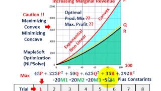 Linear Programming (Maximizing Marginal Revenue, Nonlinear Convex Objective Function)