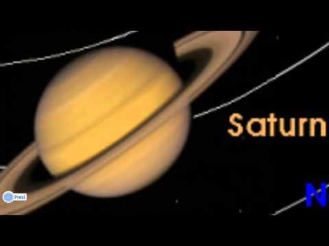 hệ mặt trời và trái đất trong hệ mặt trời