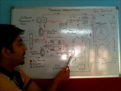 hqdefault transmission hydraulic circuit explained youtube jcb 3dx electrical wiring diagram at edmiracle.co
