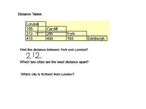 Distance Tables