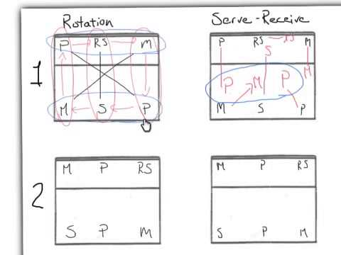 6 2 Volleyball Rotation Serve Receive Diagram Auto Electrical