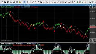 Day Trade This Three Drive Pattern!