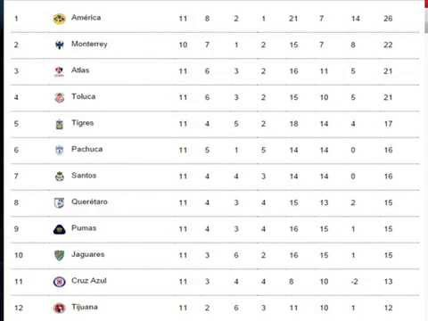 2014 Tabla General/Tabla de Decenso Liga MX--Jornada 11 - YouTube