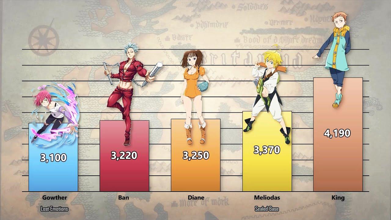 Download Seven Deadly Sins Members Power Levels (Nanatsu no Taizai/Seven Deadly Sins)