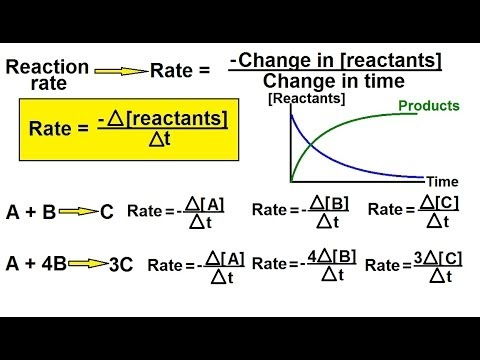 the rate of a reaction chemistry What affects the rate of a reaction  reactions & rates  using phet in high school chemistry- all my activities in pdf.