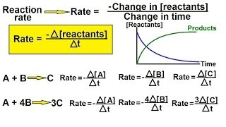 Chemistry - Chemical Kinetics (2 of 30) Reaction Rate- Definition