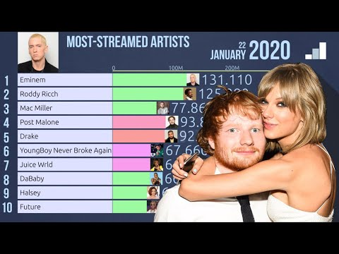 Most Streamed Music Artists 2019 2020 Youtube