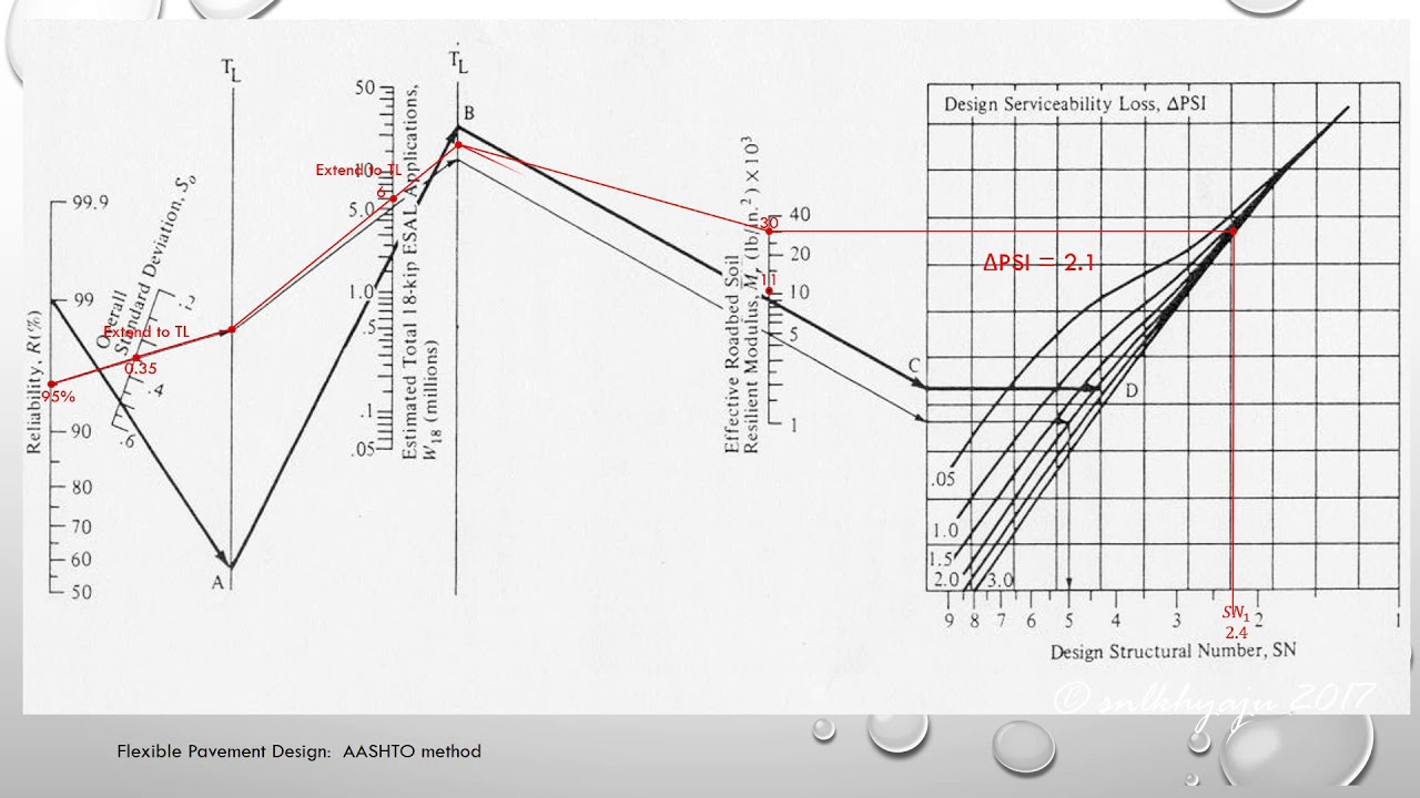 Design of flexible pavement: AASHTO method (error after Mr ...