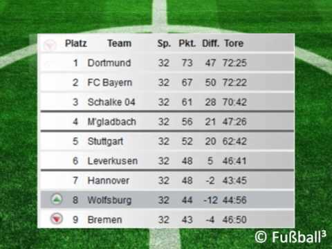 Die virtuelle tabelle zum saisonfinale der fu ball for Bundesliga die tabelle