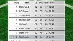 Die virtuelle Tabelle zum Saisonfinale der Fußball Bundesliga 2011/2012
