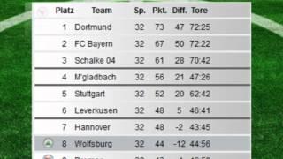 Bundesliga tabelle mr medizin for Endtabelle bundesliga