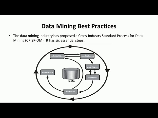 Cross Industry Standard Process for Data Mining - Big Data Analytics Tutorial by Mahesh Huddar