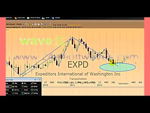 How to recognize an Elliott wave pattern
