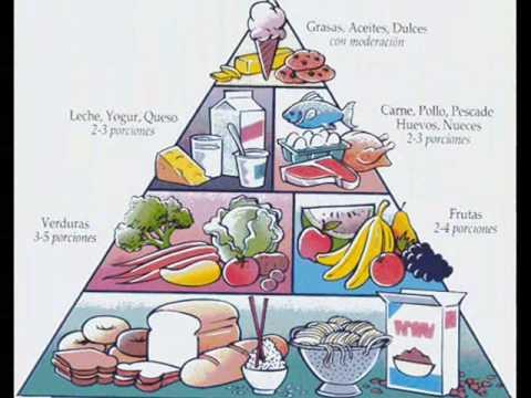La piramide alimenticia youtube - Piramide alimenticia para ninos para colorear ...