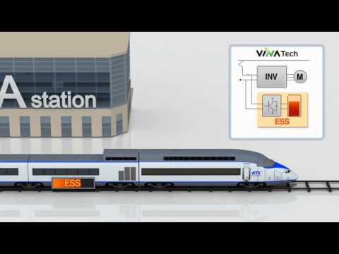 The principles of regenerative braking applied to rolling stock
