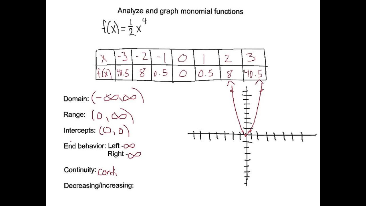 Yzing And Graphing Monomial Function