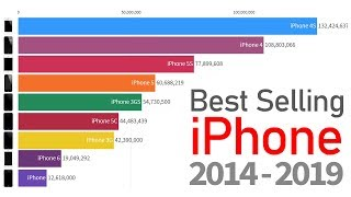 Best Selling iPhone 2007-2019