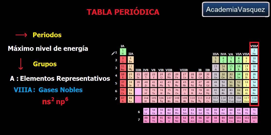 Tabla peridica propiedades youtube tabla peridica propiedades urtaz Image collections