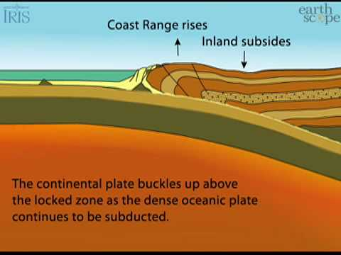 Convergent Boundary—This animation obsolete...see notes