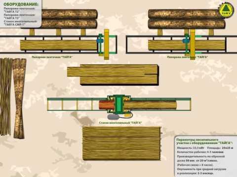 Пример лесопильного участка: 2