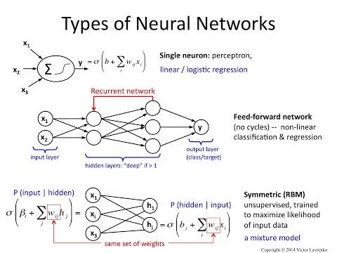 Neural Networks 5: feedforward, recurrent and RBM