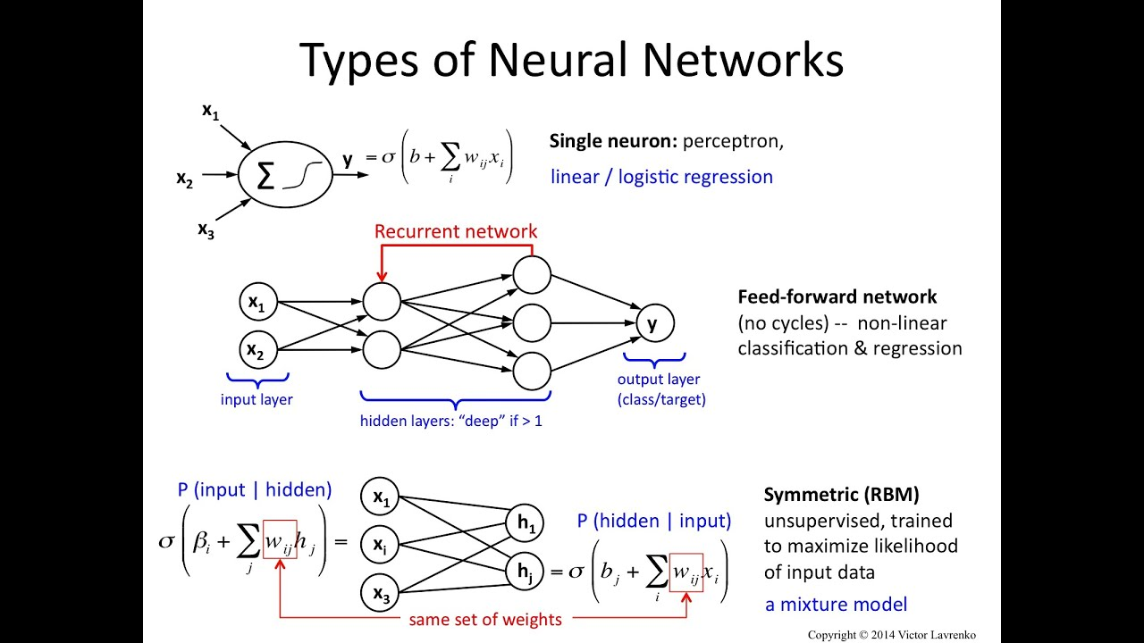 Download Neural Networks 5: feedforward, recurrent and RBM