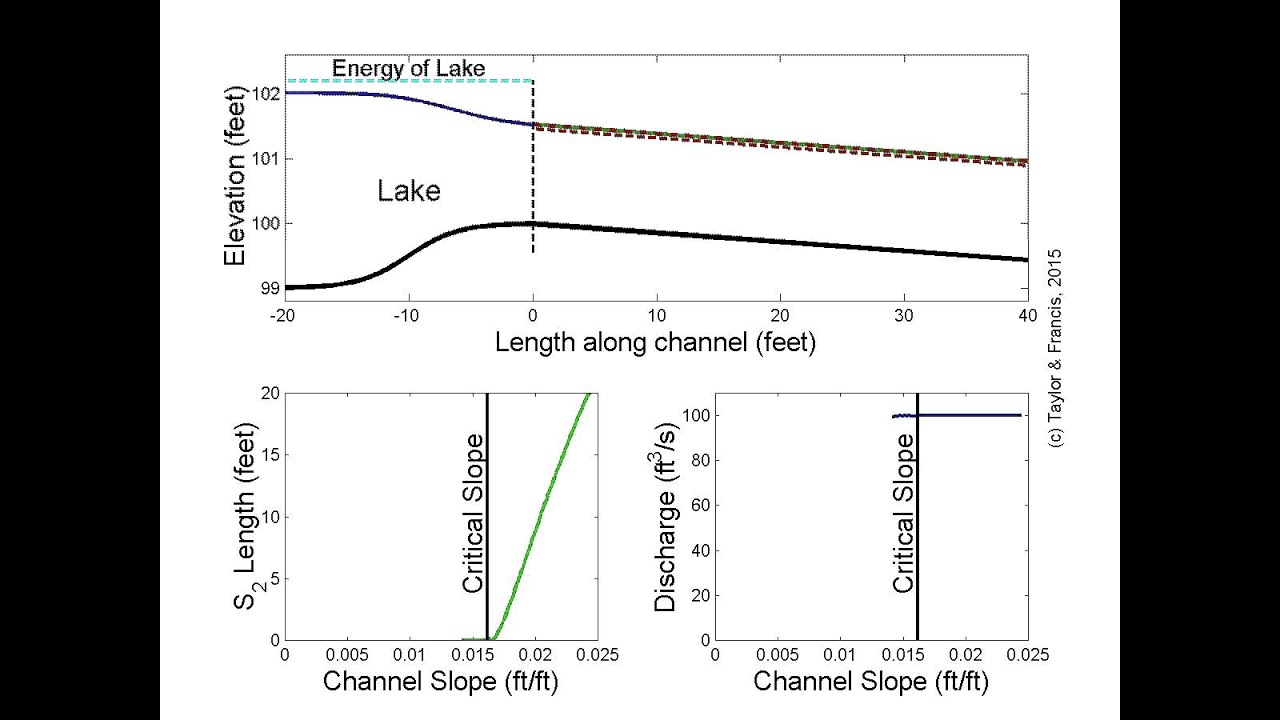 open channel flow discharge from a lake to a reach of varying slope [ 1280 x 720 Pixel ]