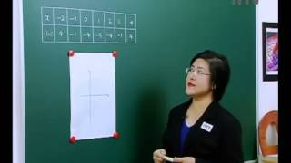 iTTV SPM Form 4 Add Math Chapter 3 Recognising Quadratic Functions, Plotting the Graphs - Exam/Tips