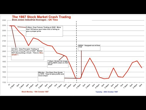 1987 - How to Successfully Trade a Stock Market Crash - Blac