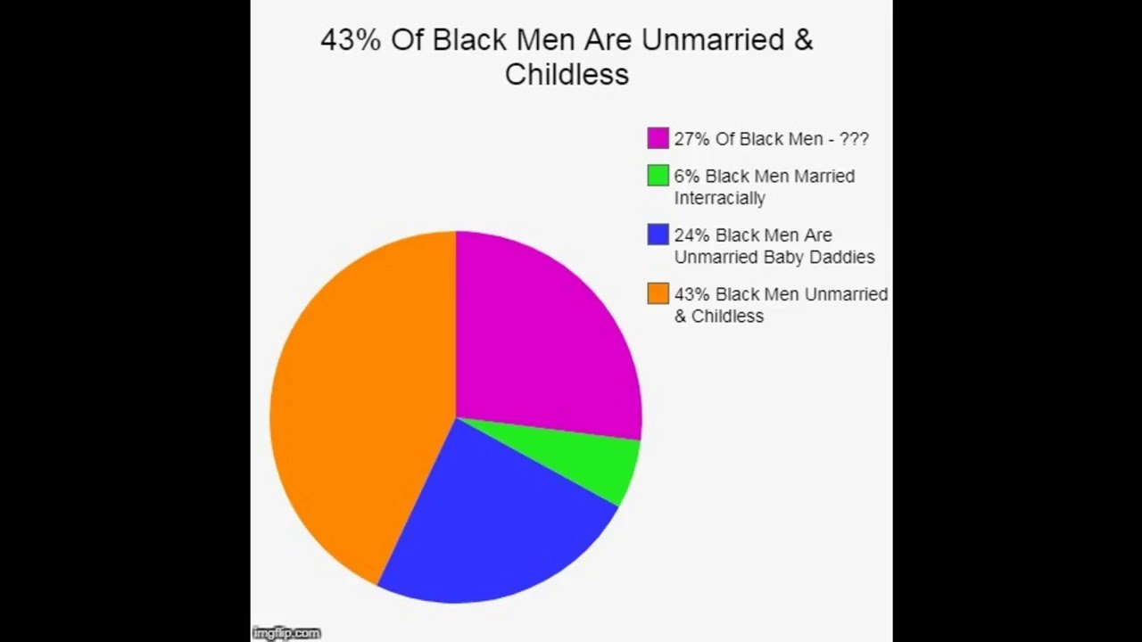 (((MIRROR)))43 Percent Of Black Men Are Unmarried & Childless