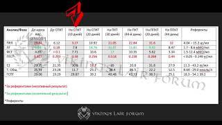 Результаты СПКТ + разбор анализов