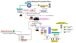 Indian Railway's Privatization – Private company's Demand and Govt's Necessity | Current Affairs