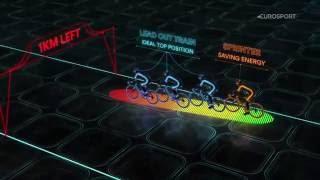 Как выиграть спринт на шоссейной велогонке?(Испанское подразделение телеканала Eurosport выпустило отличное видео рассказывающее о тактике во время сприн..., 2016-07-12T07:47:49.000Z)