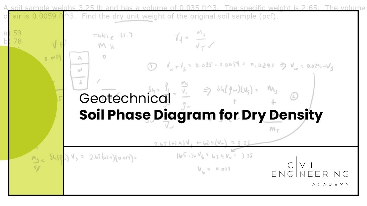 Geotechnical soil phase diagram for dry density youtube for Soil 3 phase diagram