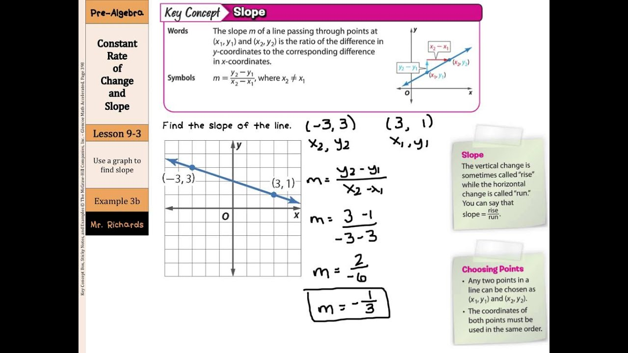 Constant Rate Of Change And Slope