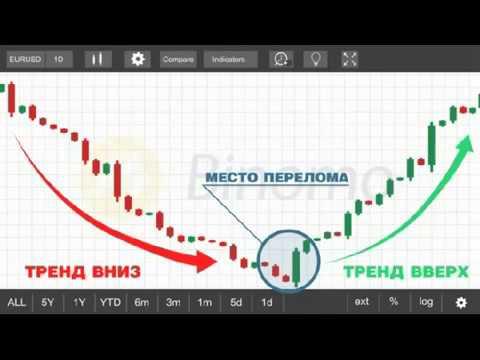Смотрите Бинарные Опционы | Стратегия Без Касания Марка Иванова - Стратегия Касание Бинарные Опционы